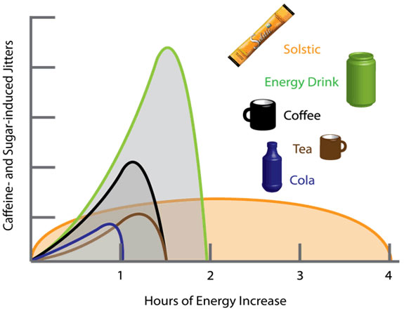 Solstic Energy